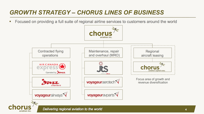 CHR.TO Chorus Aviation Growth Strategy - Chorus Lines of Business