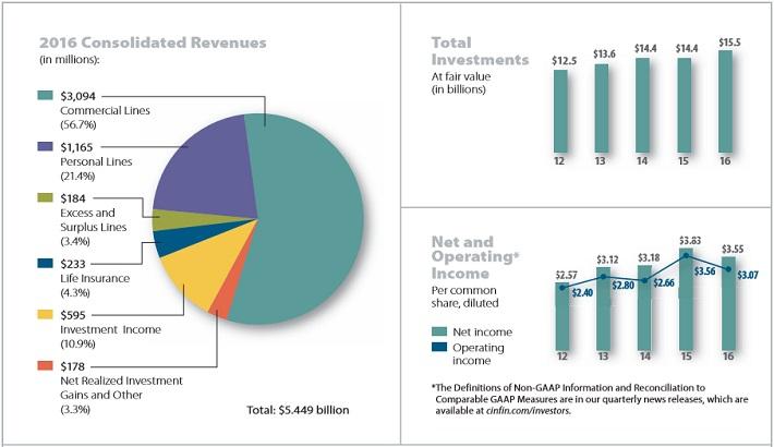 CINF Revenue