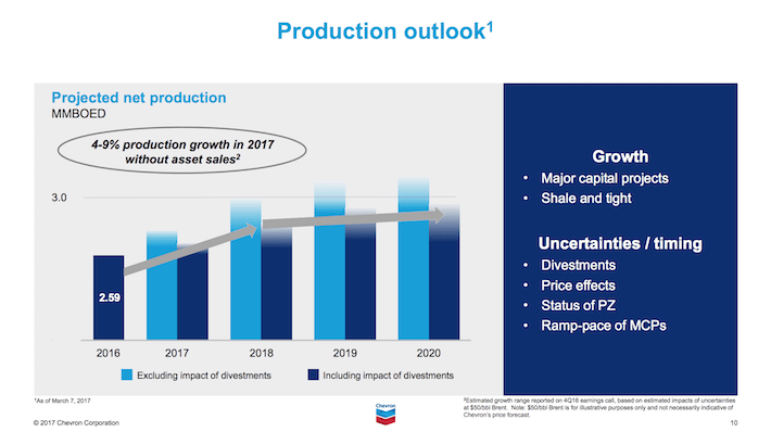 CVX Chevron Production Outlook