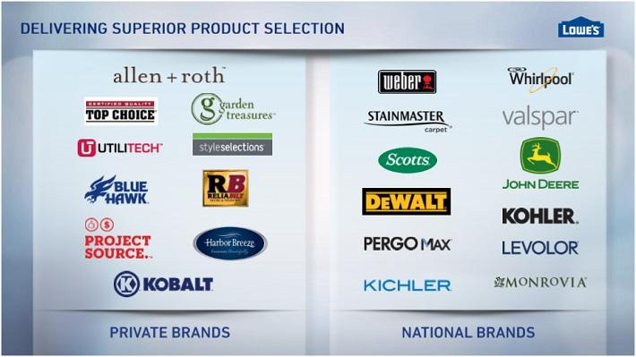 LOW Brands