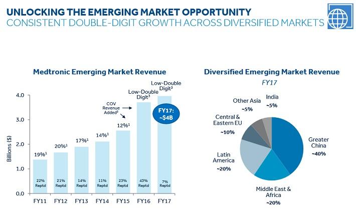 MDT Markets