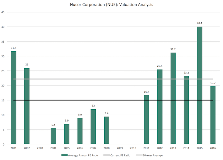 NUE Nucor Corporation Valuation Analysis