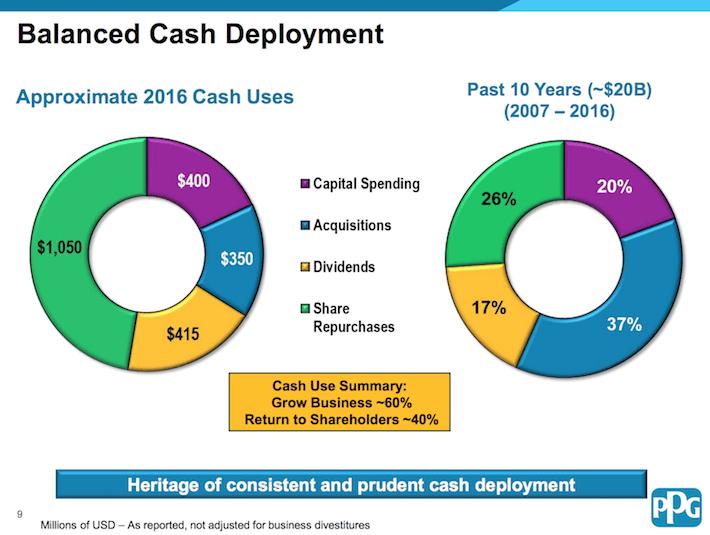 PPG Industries Balanced Cash Deployment