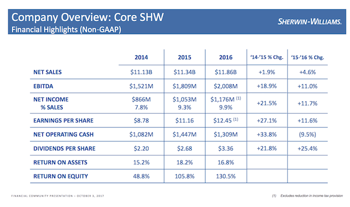 SHW Sherwin-Williams Company Overview
