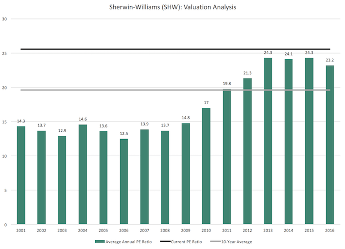SHW Sherwin-Williams Valuation Analysis