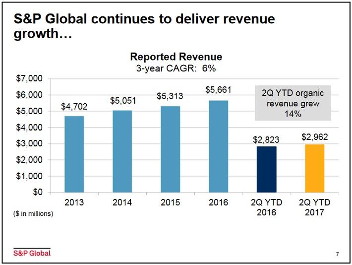 SPGI Revenue