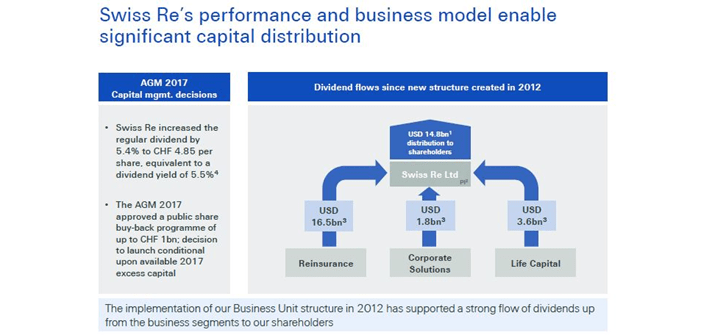 Swiss Re Business Model