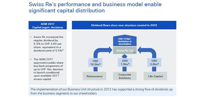 Swiss Re Business Model