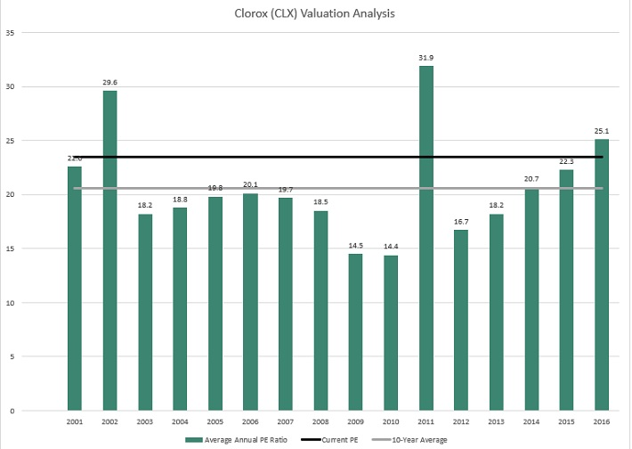 CLX Valuation