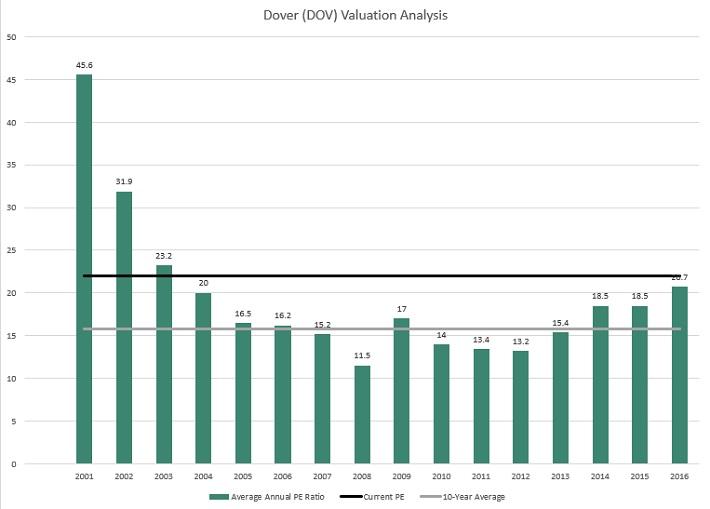 DOV Valuation
