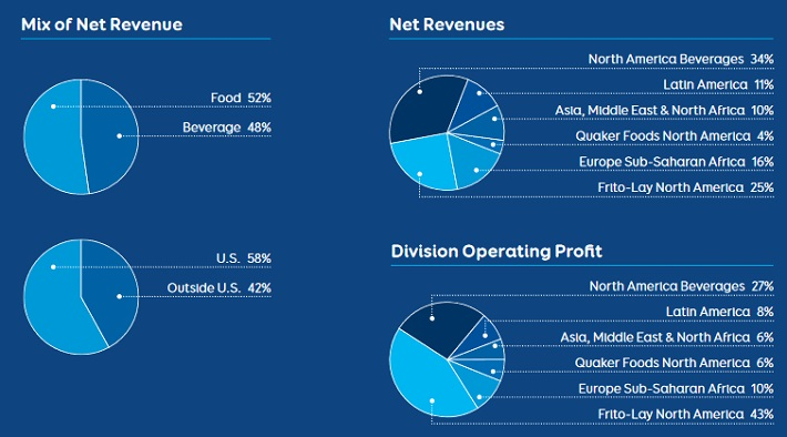 Pepsico (PEP) Earns Buy Rating from Analysts at Deutsche Bank