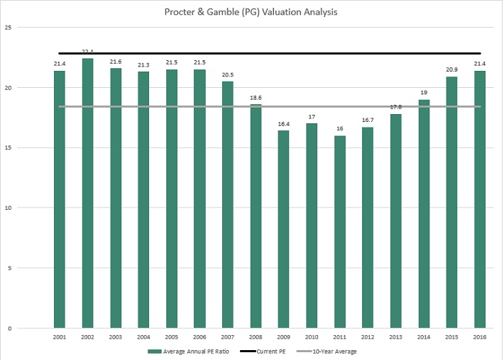 PG Valuation