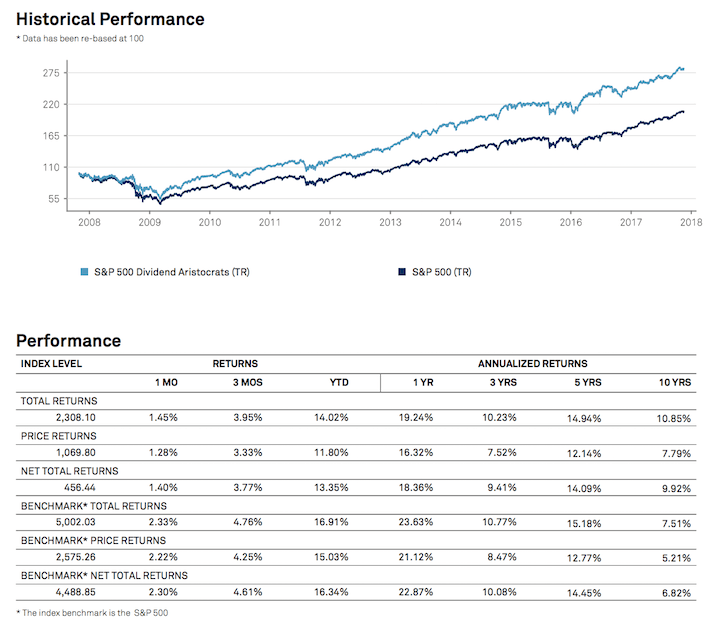 The Outperformance Of The Dividend Aristocrats Over Time