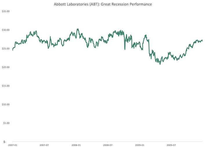 ABT Abbott Laboratories Great Recession Performance
