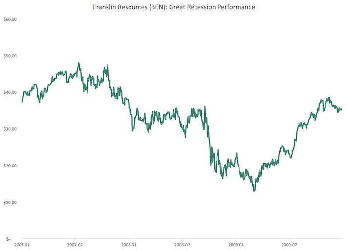 BEN Franklin Resources Great Recession Performance