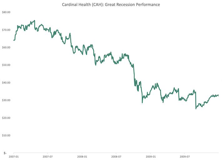 CAH Cardinal Health Great Recession Performance