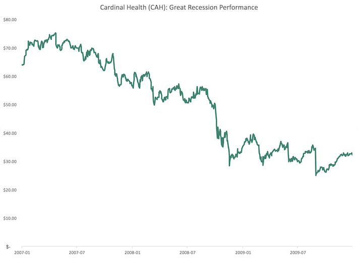 CAH Cardinal Health Great Recession Performance