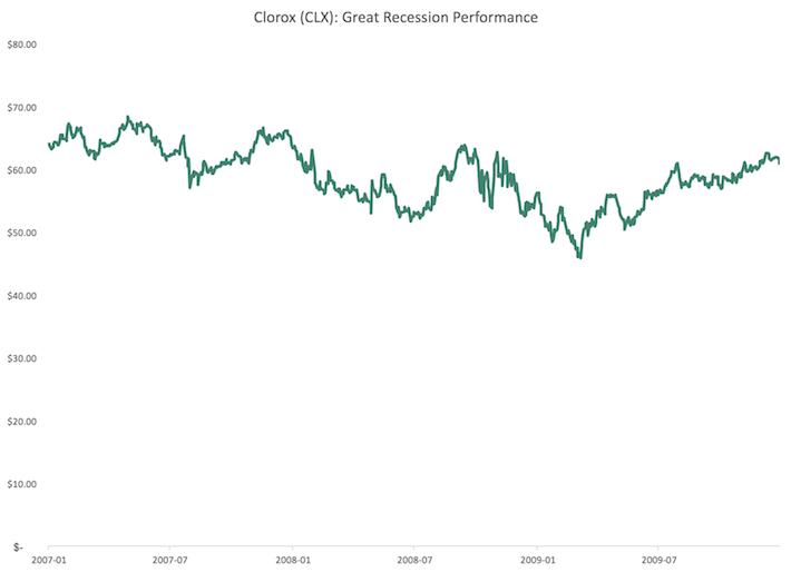 CLX Clorox Great Recession Performance
