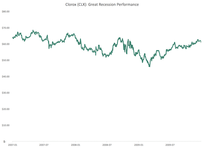 CLX Clorox Great Recession Performance