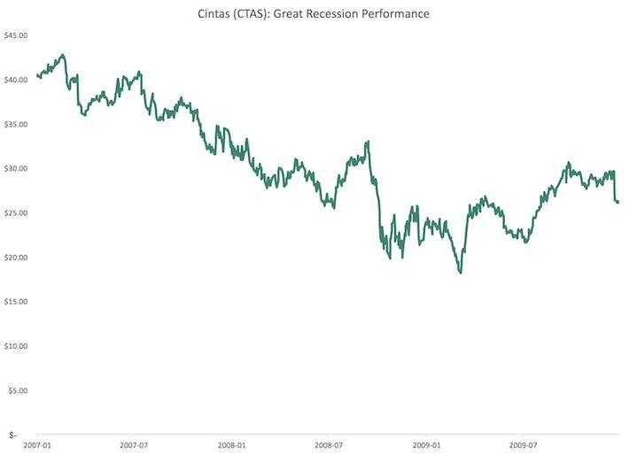 CTAS Cintas Great Recession Performance