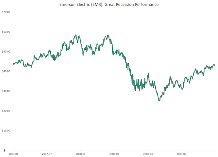 EMR Emerson Electric Great Recession Performance