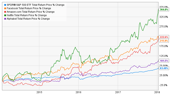 FANG 5 Year Performance