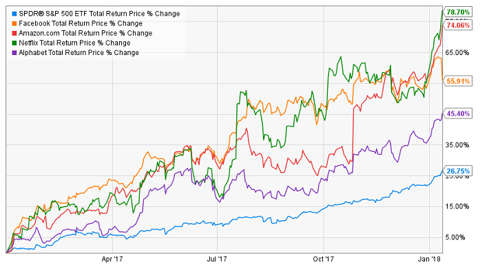 The Future Dividend Potential of F.A.N.G. Stocks