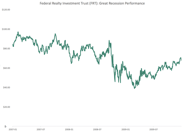 FRT Federal Realty Investment Trust Great Recession Performance