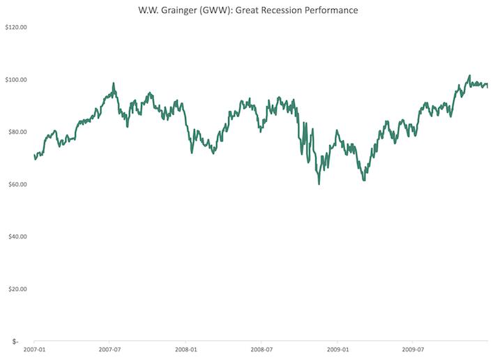 GWW W.W. Grainger Great Recession Performance