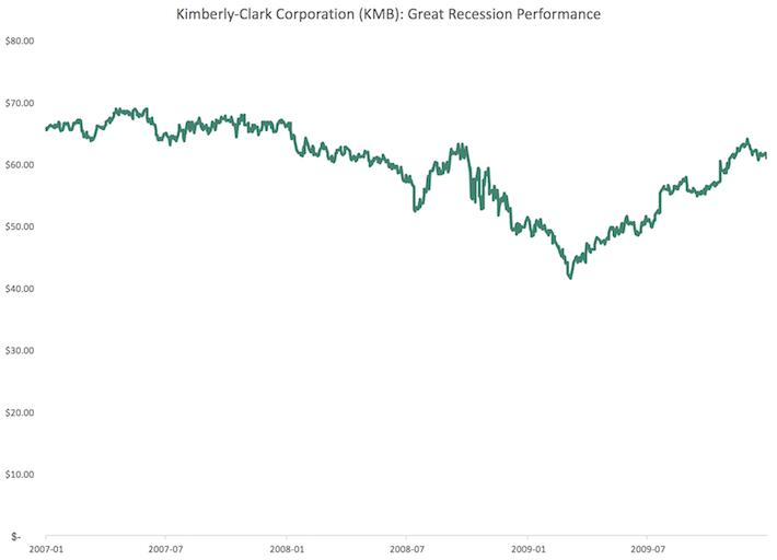 KMB Kimberly-Clark Great Recession Performance
