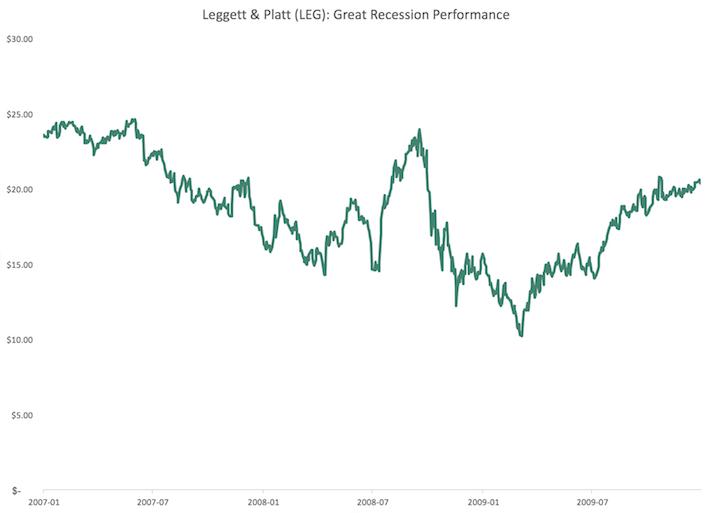 LEG Leggett & Platt Great Recession Performance
