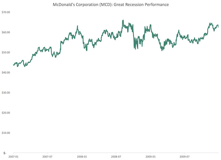 MCD McDonald's Corporation Great Recession Performance