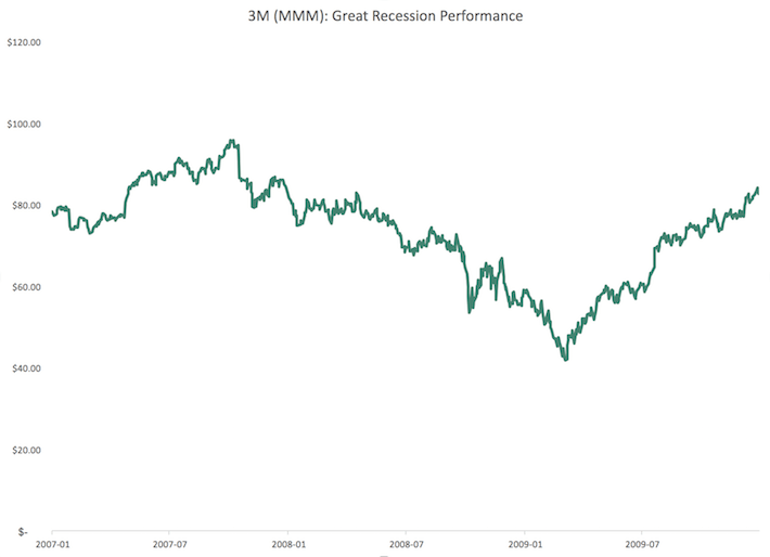 MMM 3M Great Recession Performance