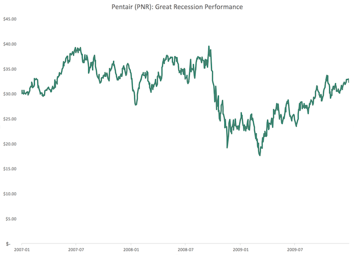PNR Pentair Great Recession Performance