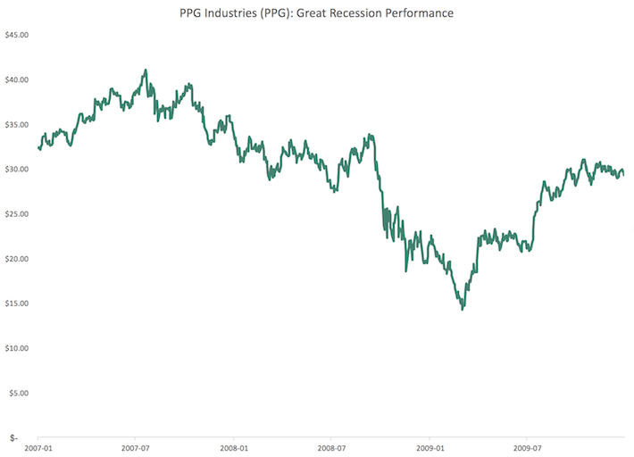 PPG PPG Industries Great Recession Performance