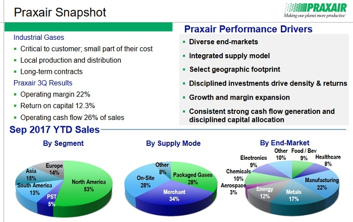 PX Overview
