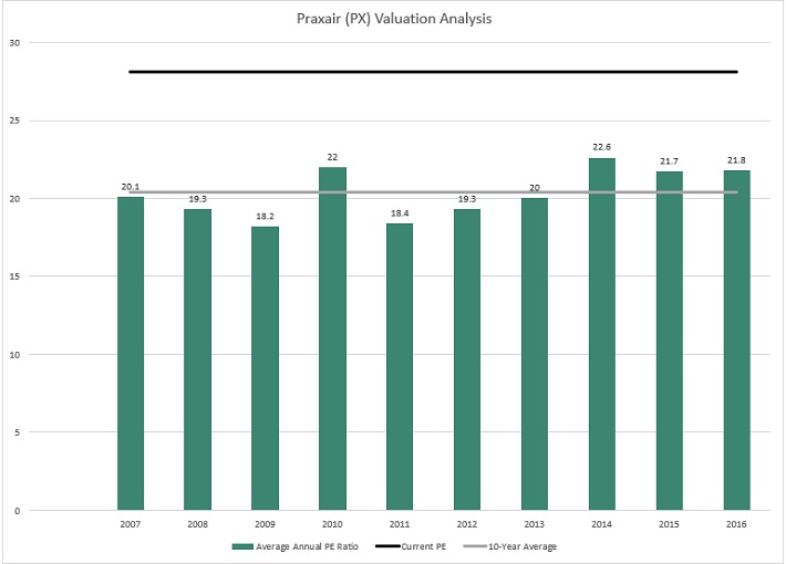 PX Valuation