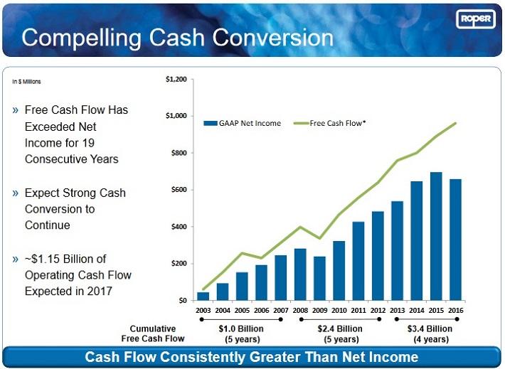ROP Cash