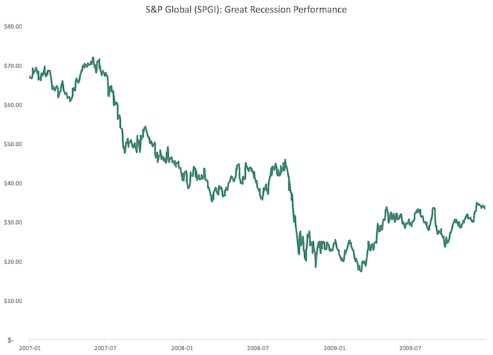SPGI S&P Global Great Recession Performance