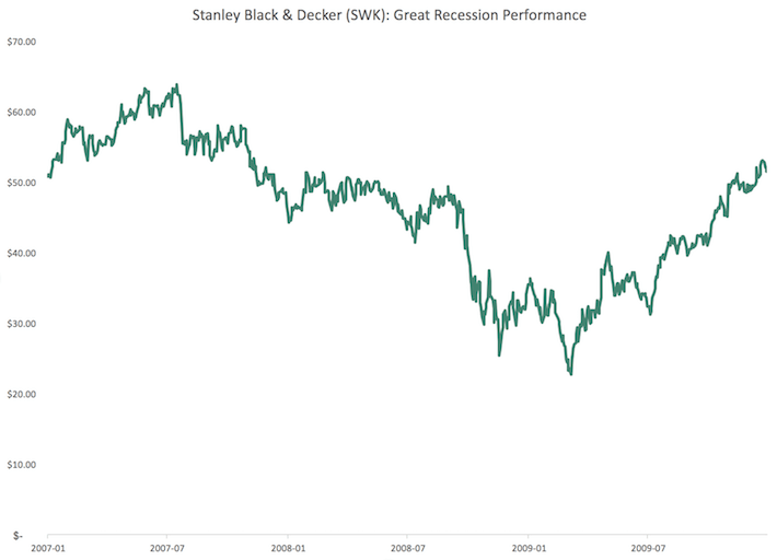 SWK Stanley Black & Decker Great Recession Performance