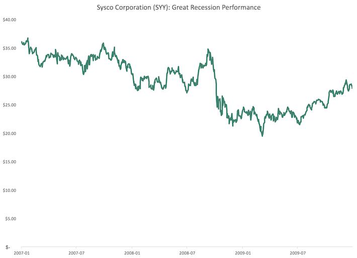 SYY Sysco Corporation Great Recession Performance