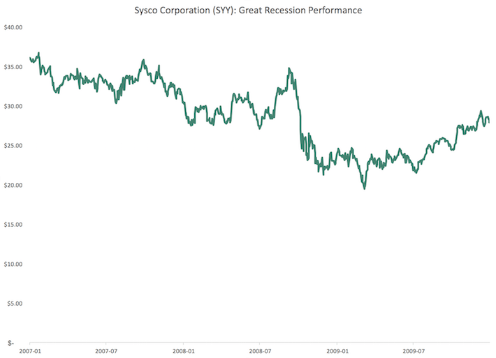 SYY Sysco Corporation Great Recession Performance