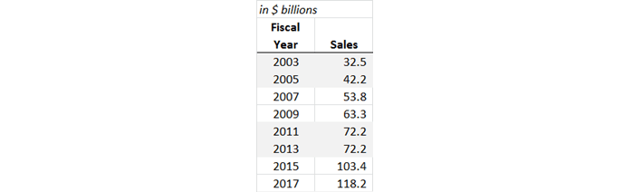 Walgreens Sales by Year