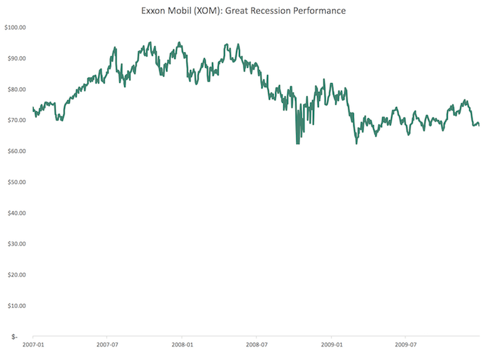 XOM Exxon Mobil Great Recession Performance