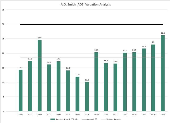 AOS Valuation