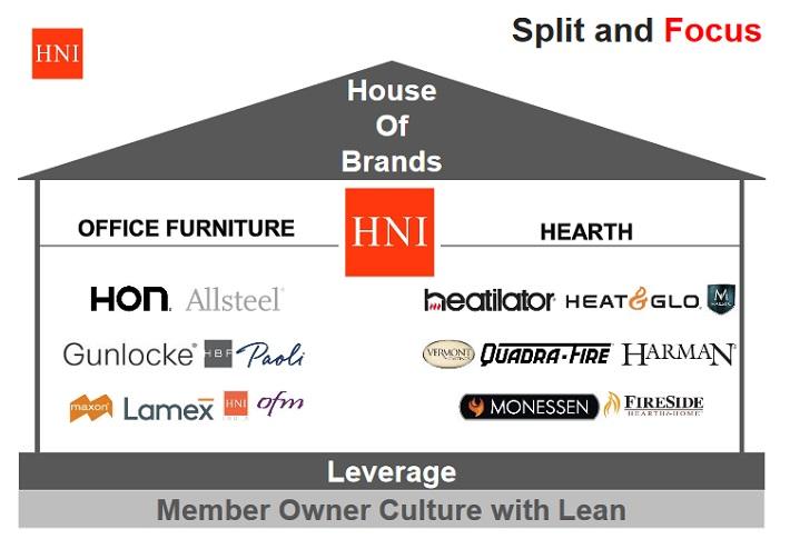 HNI Brands
