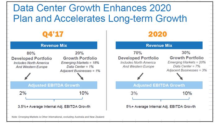 Iron Mountain 2020 Plan Growth