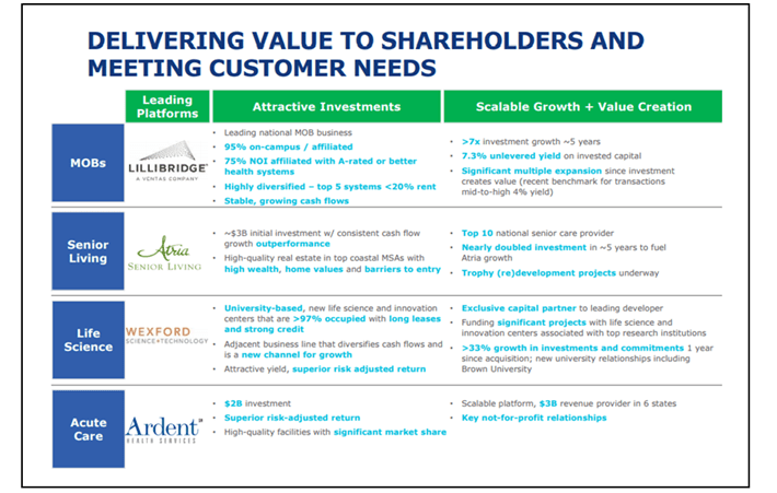 Ventas Value to Shareholders