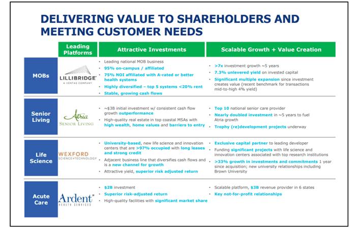 Ventas Value to Shareholders