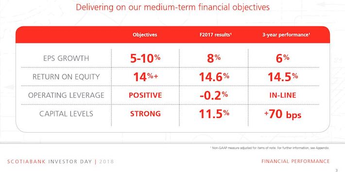 BNS - Delivering On Our Medium Term Financial Objectives